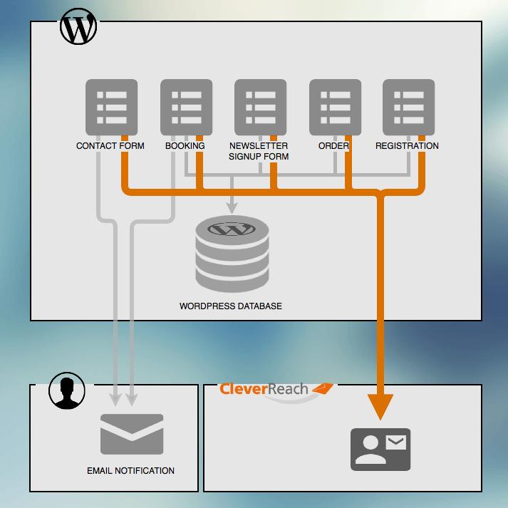 wordpress cleverrach integration