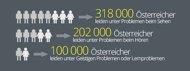 Infografik Behinderungen in Österreich